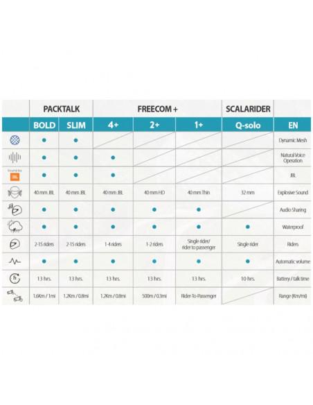 Cardo scala Rider Freecom 4+ JBL Singelkit